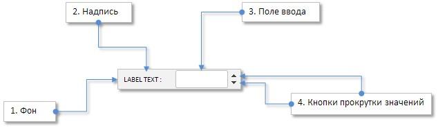 Рис. 3. Составные части элемента управления «Поле ввода».