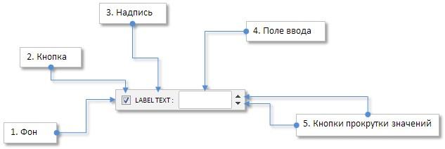 Рис. 6. Составные части элемента управления «Комбобокс с чекбоксом».