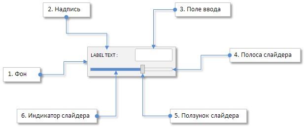 Рис. 1. Составные части элемента управления «Слайдер».