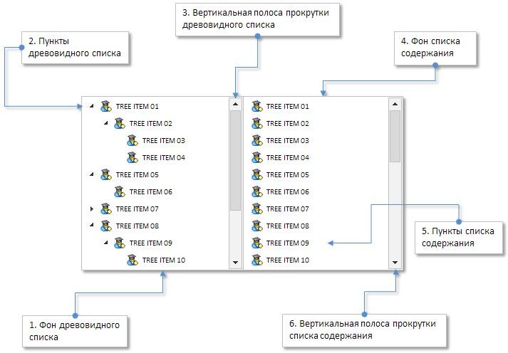 Рис. 4. Составные части элемента «Древовидный список».
