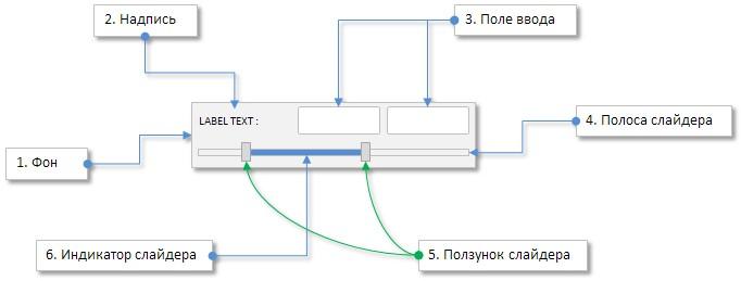 Рис. 3. Составные части элемента управления «Двухсторонний слайдер».