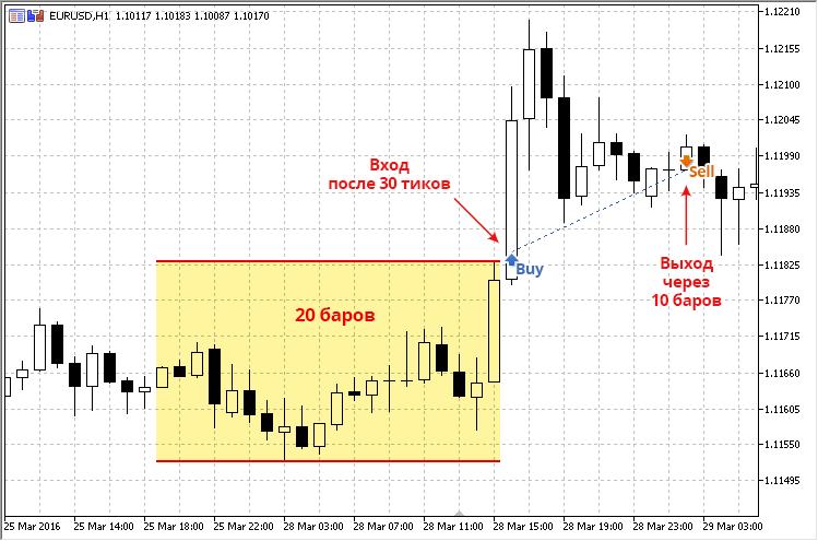 Торговля на тиках на форекс стратегия для бинарных опционов с подтверждением сигнала