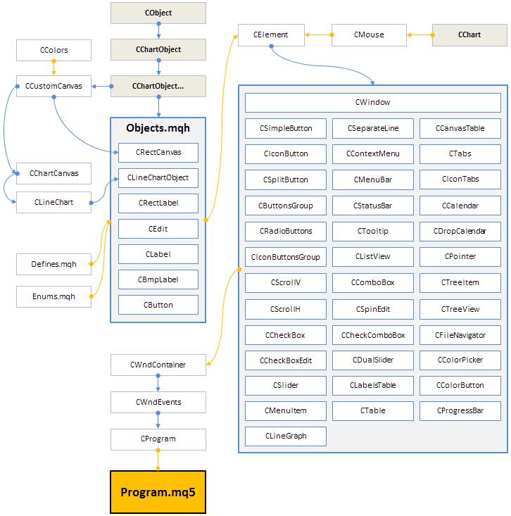 Рис. 9. Структура библиотеки на текущей стадии разработки.