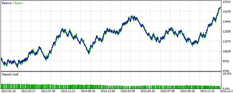 図5、2013年から2015年のトレーリングを使用した戦略の結果。