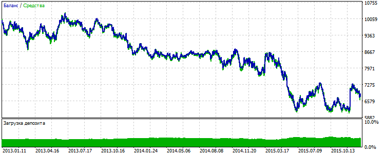 Рис.9 Результаты стратегии с учётом приграничных уровней за 2013-2015 гг.