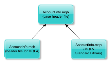 CAccountInfo File Structure