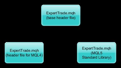 CExpertTrade File Structure