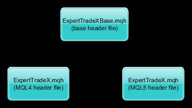 CExpertTradeX File Structure