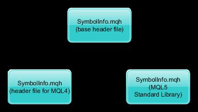 SymbolInfo file structure