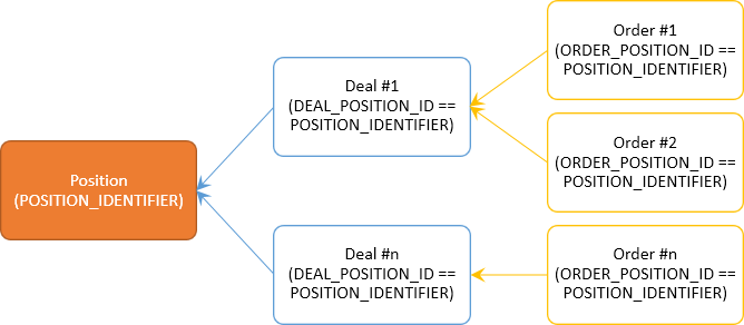 Position, Deals, Auftrag