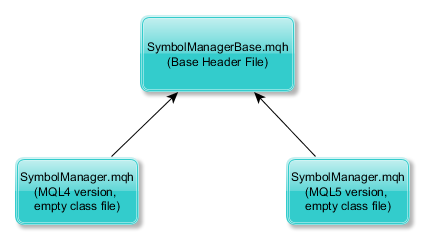 Symbol Manager File Structure