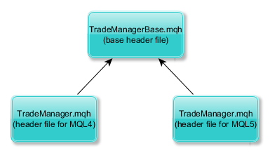 Trade Manager File Structure