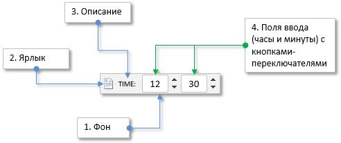 Рис. 1. Составные части элемента «Время».