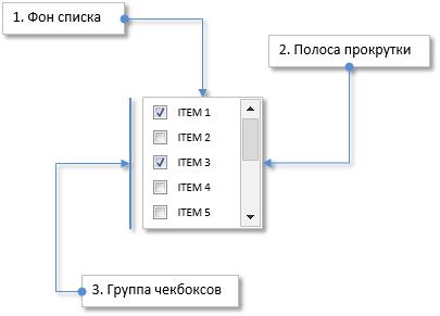 Рис. 2. Составные части элемента «Список из чек-боксов».