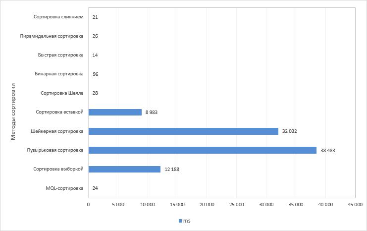 Рис. 4. График результатов теста различных методов сортировки. Размер массива 100 000 элементов.