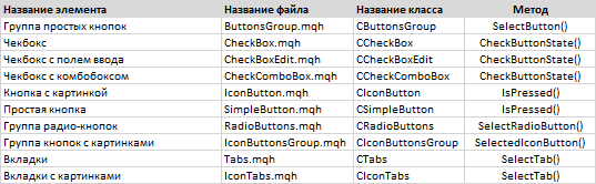 Рис. 6. Список элементов с возможностью изменения состояния (нажата/отжата) после создания.