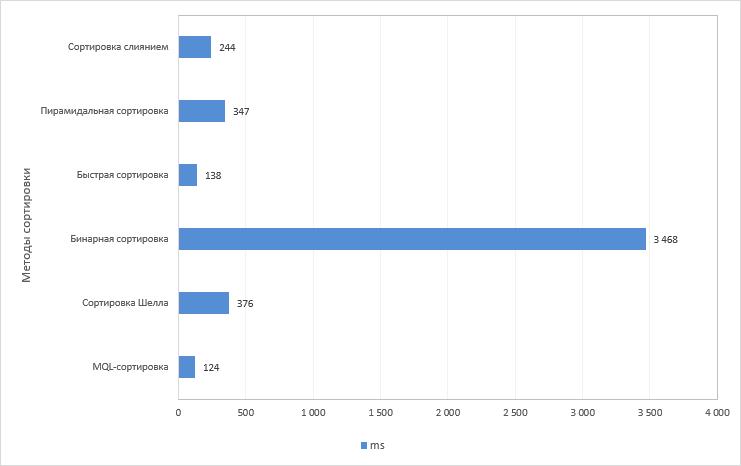 Рис. 6. График результатов теста методов сортировки. Размер массива 1 000 000 элементов.