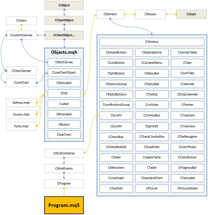 Рис. 12. Структура библиотеки на текущей стадии разработки.