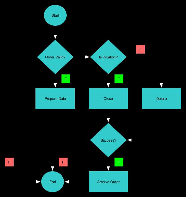 диаграмма для выхода