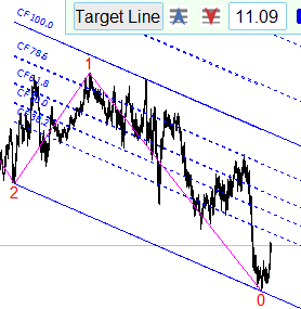 The target line tangential to the market