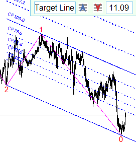 The target line moves through the extreme point