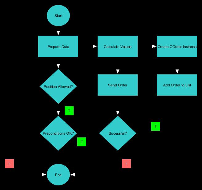Diagramm der Bearbeitung einen Handelsauftrages