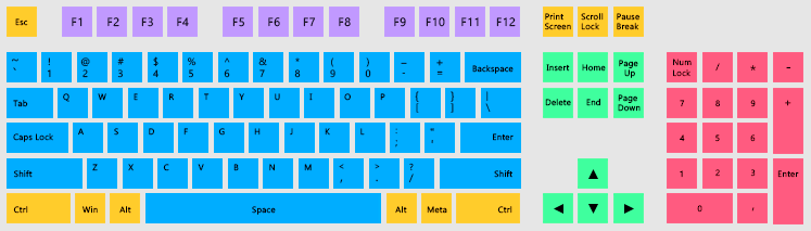 Fig. 1. Key groups (QWERTY keyboard layout).