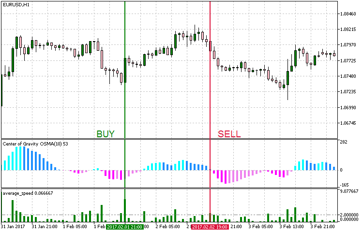 Trend Confirmation Indicator Mt4