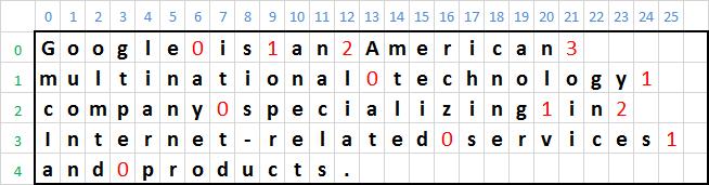 Fig. 3. Índices de caracteres (azul), substrings (verde) e espaços (vermelho).