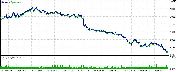 Fig. 11 XAUUSD: resultados de la estrategia con uso de filtros para 2013-2016.