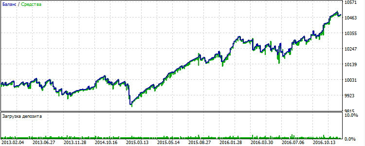 Abb.12 GBPUSD: die Ergebnisse der Strategie unter Verwendung der Filter für 2013-2016