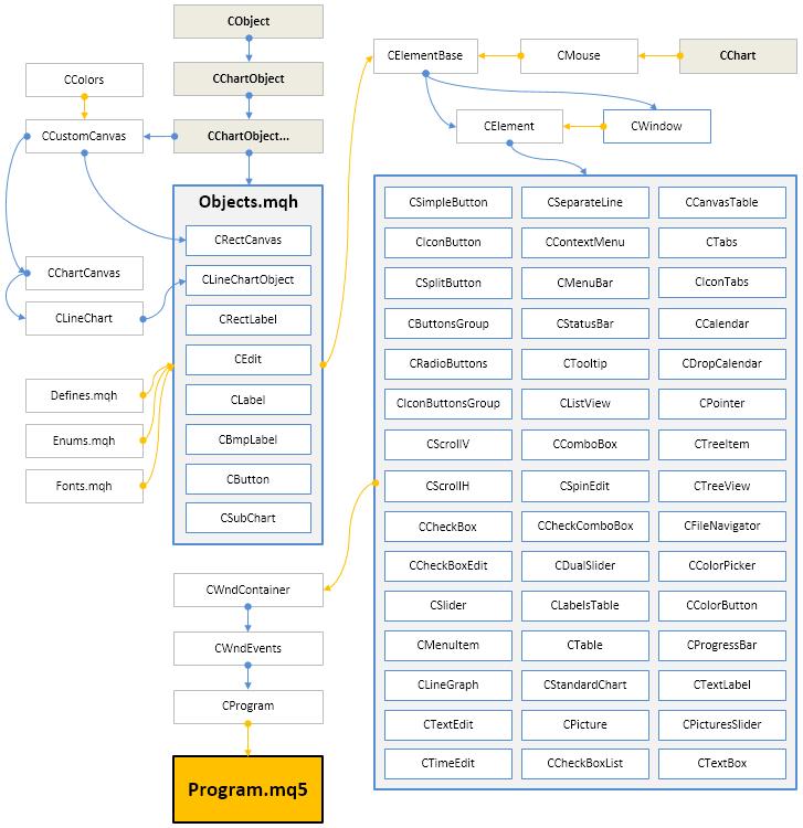 Fig. 11. Estructura de la librería en la fase actual del desarrollo.