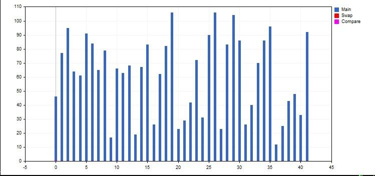 Histogram for sorting