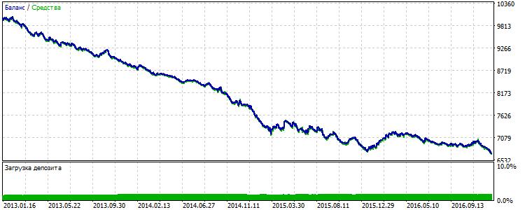 Fig.4 EURUSD: resultados de la primera estrategia básica para 2013-2016.