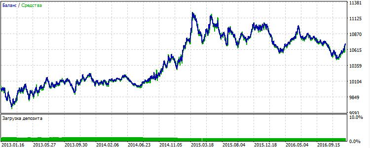 Рис.5 EURUSD: resultados de la segunda estrategia básica para 2013-2016.