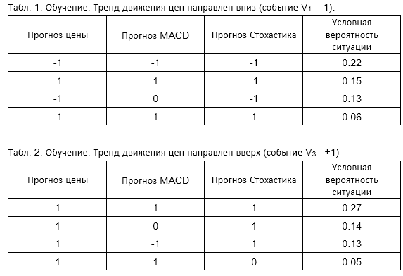 Табл. 1 и 2