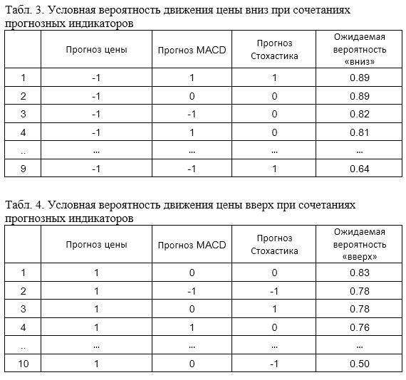 Табл. 3 и 4