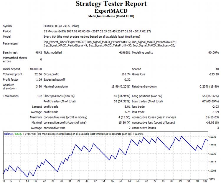Отчет тестирования MetaTrader 4 для эксперта, сгенерированного в MetaTrader 5