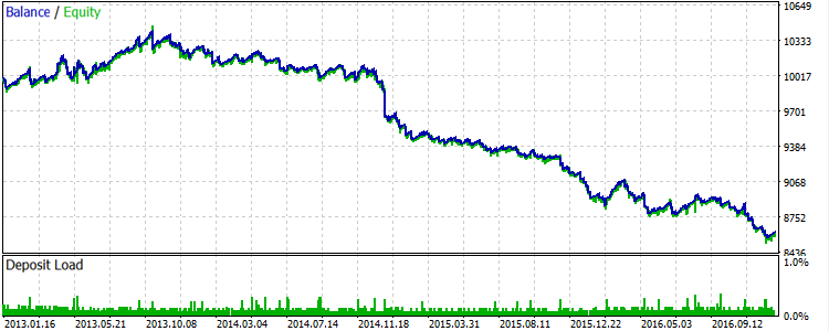 Fig.11. XAUUSD: Results of the strategy with the use of filters for 2013-2016