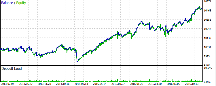 Fig.12. GBPUSD: Results of the strategy with the use of filters for 2013-2016