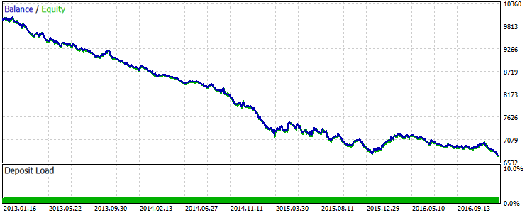 Fig.4. EURUSD: Results of the first basic strategy for 2013-2016