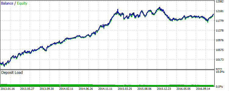 Fig.6. EURUSD: Results of the third basic strategy for 2013-2016