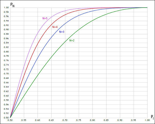 Darstellung der gemeinsamen Wahrscheinlichkeit bei einer unterschiedlichen Anzahl von Zufallsvariablen