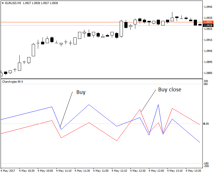 The Buy and Buy close signals.