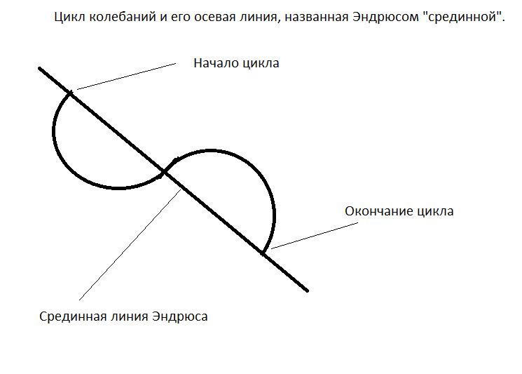 Синусоида срединной линии Эндрюса.