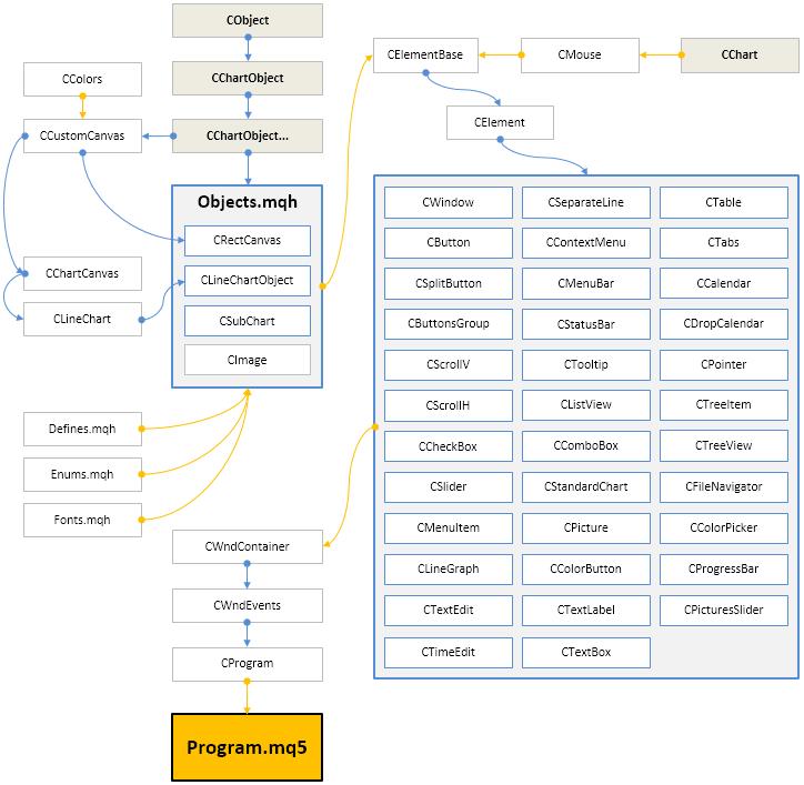 图例. 8. 当前开发阶段的函数库结构