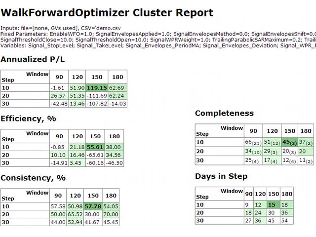 Relatório walk-forward clusterizado