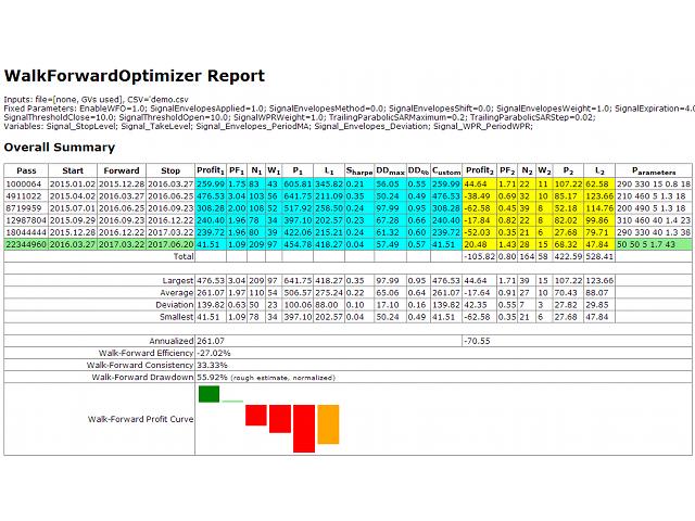 Relatório walk-forward sem interrupção