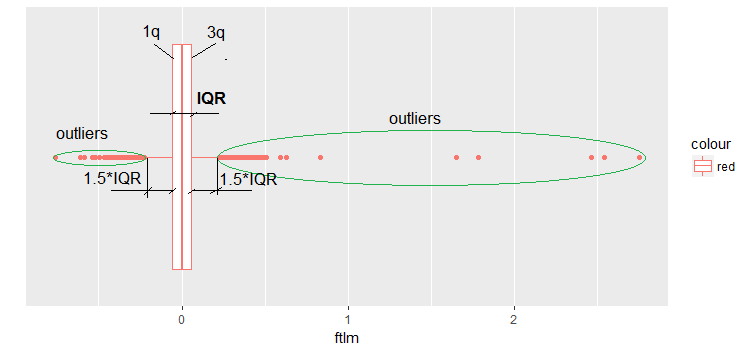 Outlier ftlm