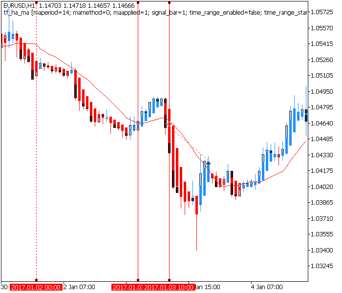 time hour trades 3